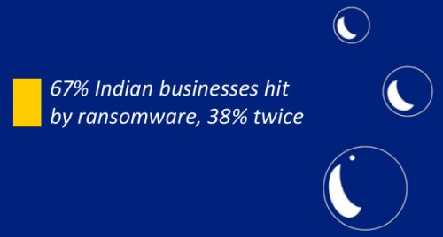 67% Indian businesses hit by ransomware, 38% twice: Sophos